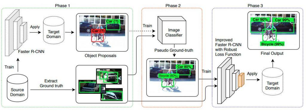 object detection algorithms cross domain object detection fig2